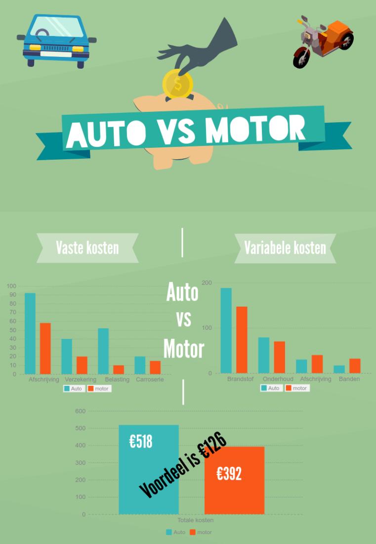 Wat kost een motor per maand en auto