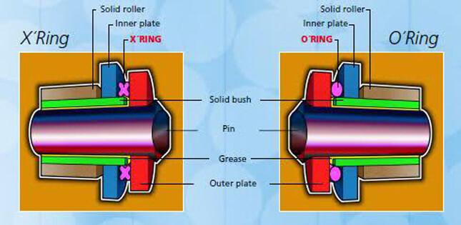 kettingsmeren o-ringen x-ringen