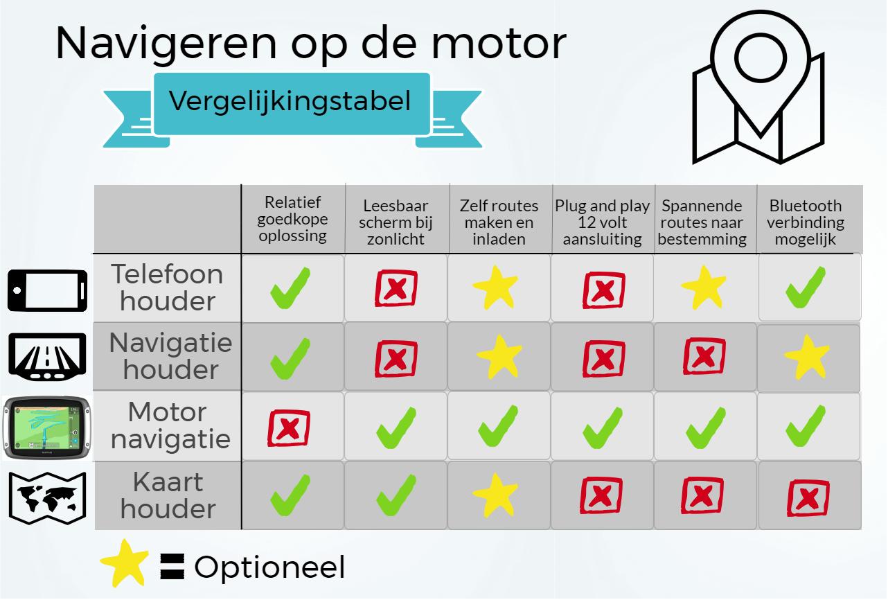 Motornavigatie vergelijking