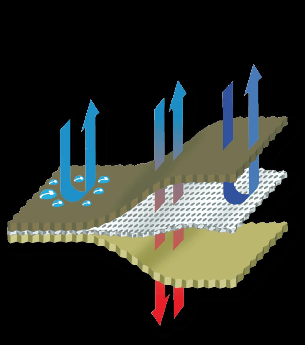 werking waterdicht gelamineerd membraan